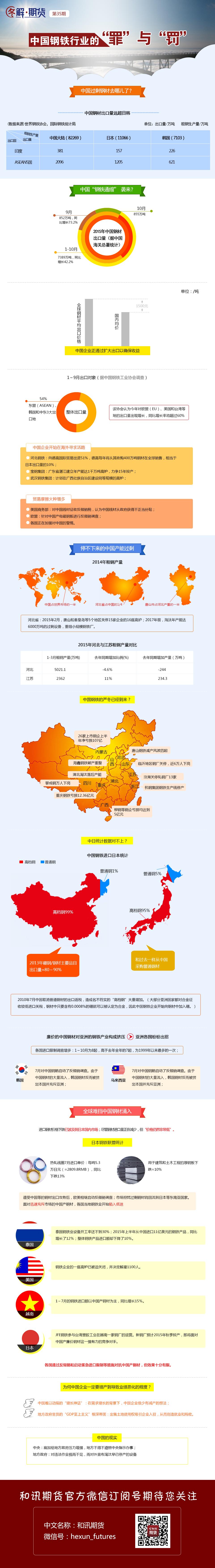"""图解:中国钢铁行业的""""罪""""与""""罚"""""""